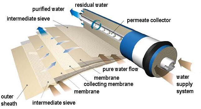 membrane osmosi inversa
